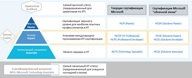 Сертификация по продуктам microsoft сертификация cisco красноярск